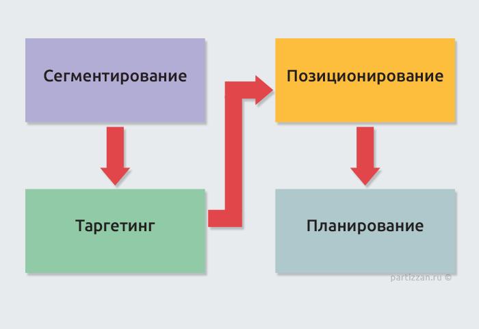 planirovanie-marketinga